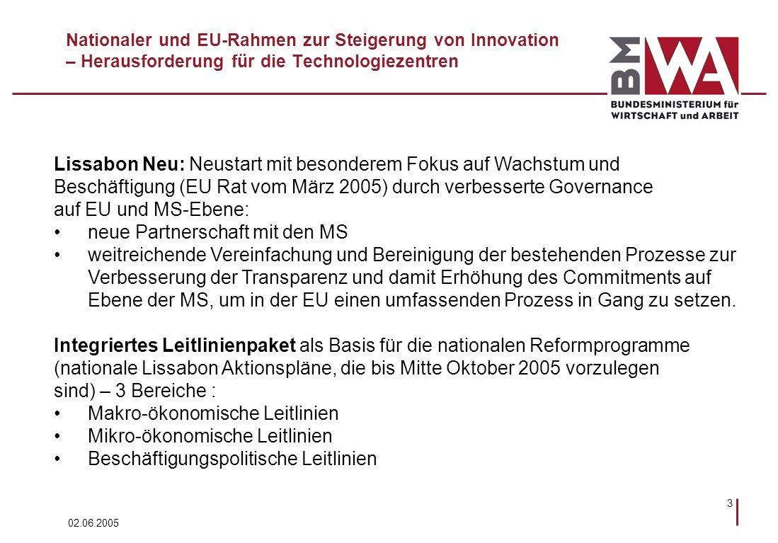 02.06.2005 3 Nationaler und EU-Rahmen zur Steigerung von Innovation – Herausforderung für die Technologiezentren Lissabon Neu: Neustart mit besonderem Fokus auf Wachstum und Beschäftigung (EU Rat vom März 2005) durch verbesserte Governance auf EU und MS-Ebene: neue Partnerschaft mit den MS weitreichende Vereinfachung und Bereinigung der bestehenden Prozesse zur Verbesserung der Transparenz und damit Erhöhung des Commitments auf Ebene der MS, um in der EU einen umfassenden Prozess in Gang zu setzen.