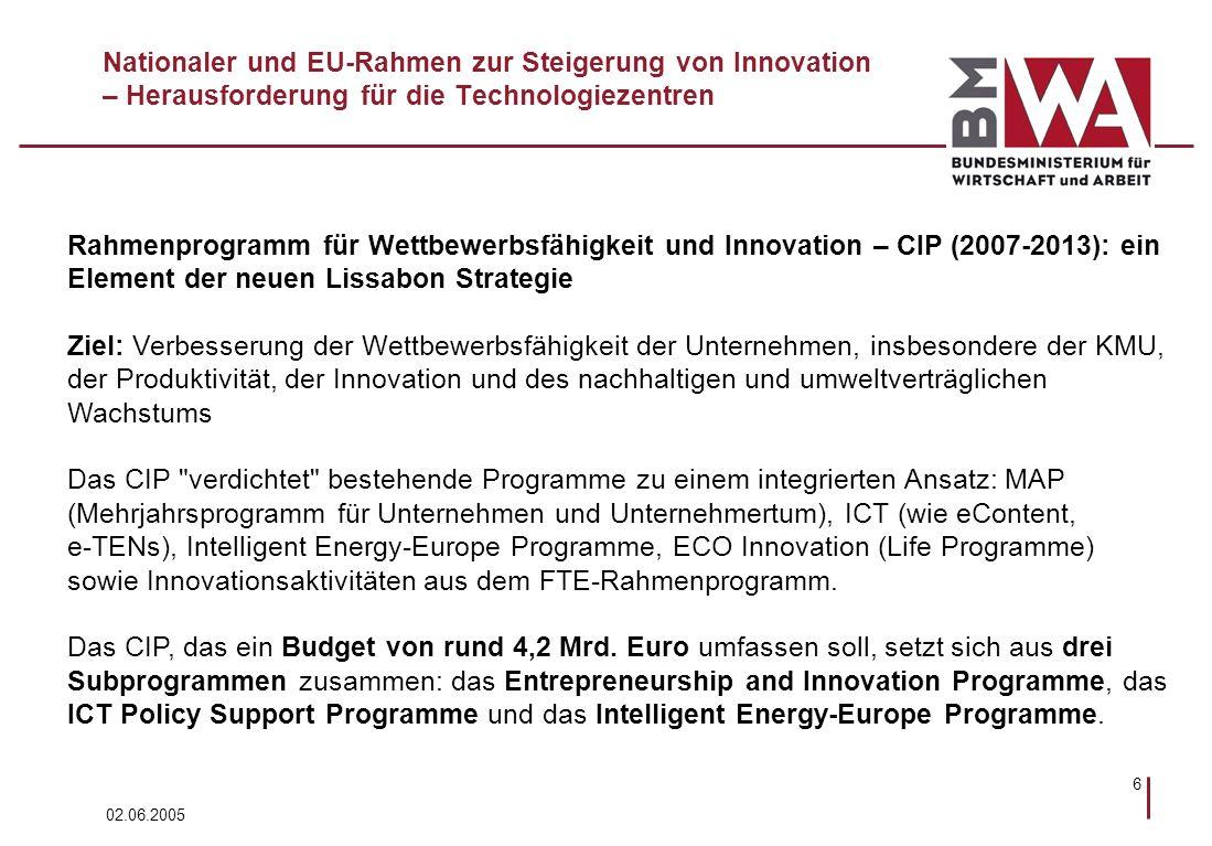 02.06.2005 6 Nationaler und EU-Rahmen zur Steigerung von Innovation – Herausforderung für die Technologiezentren Rahmenprogramm für Wettbewerbsfähigkeit und Innovation – CIP (2007-2013): ein Element der neuen Lissabon Strategie Ziel: Verbesserung der Wettbewerbsfähigkeit der Unternehmen, insbesondere der KMU, der Produktivität, der Innovation und des nachhaltigen und umweltverträglichen Wachstums Das CIP verdichtet bestehende Programme zu einem integrierten Ansatz: MAP (Mehrjahrsprogramm für Unternehmen und Unternehmertum), ICT (wie eContent, e-TENs), Intelligent Energy-Europe Programme, ECO Innovation (Life Programme) sowie Innovationsaktivitäten aus dem FTE-Rahmenprogramm.