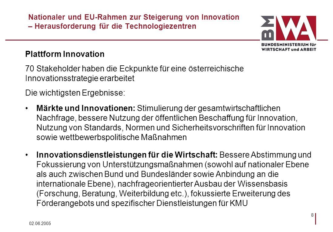 02.06.2005 9 Nationaler und EU-Rahmen zur Steigerung von Innovation – Herausforderung für die Technologiezentren Innovationsfinanzierung: Awareness für Funktionsweise und Einsatzmöglichkeiten von Beteiligungskapital, Schaffung geeigneter Fondsstrukturen für PE/VC, Erschließung kompetenter Investoren für PE/VC (Anlagevorschriften für institutionelle Anleger), ergänzende Dienstleistungen, Weiterentwicklung der FTI-Fördereinrichtungen, Stimulierung von NTBFs (vor allem aus dem akademischen und Forschungsbereich), Verbesserung der direkten und indirekten Förderung Humanressourcen: Verbesserung der universitären und FH-Ausbildung, Erhöhung der Attraktivität für ForscherInnen (Infrastruktur, Ausstattung, Bezahlung, Kompetenzfelder, Reputation etc.), Verbesserung der Karrierechancen von ForscherInnen sowohl in der Wissenschaft als auch in der Wirtschaft, Erhöhung der (internationalen) Mobilität, Erhöhung des Anteils der Frauen in der Forschung, Modularisierung der Berufsausbildung, Verbesserung der Weiterbildung (LLL).
