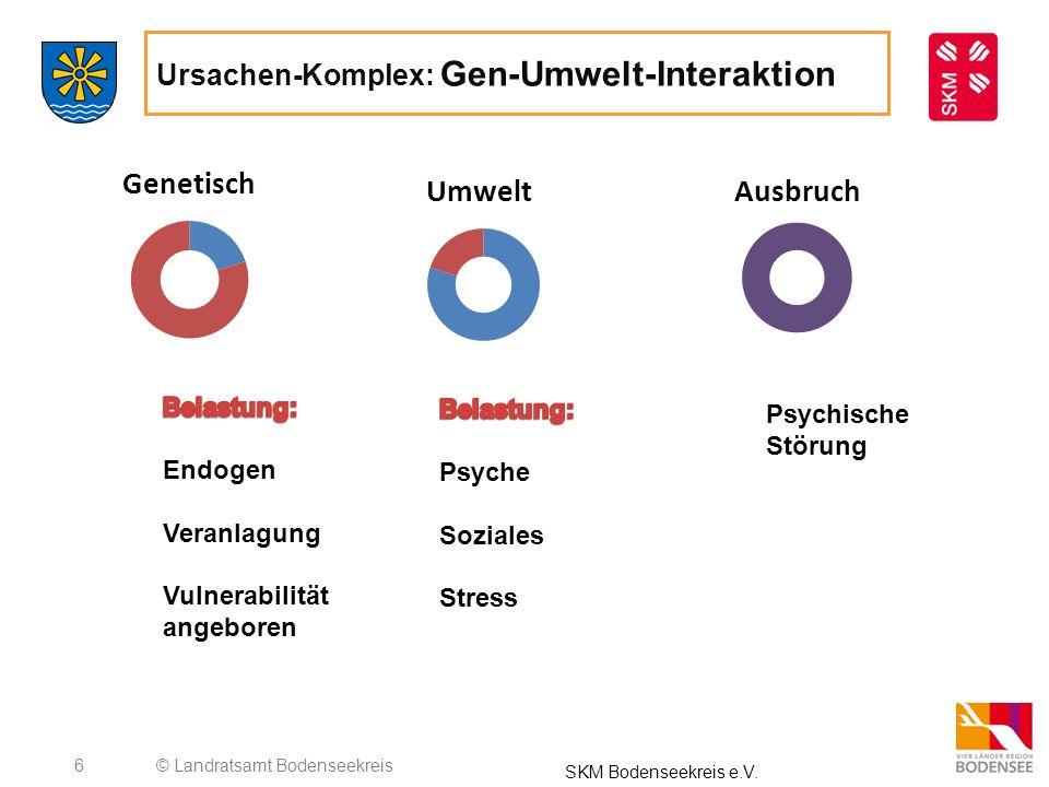 6 Ursachen-Komplex: Gen-Umwelt-Interaktion © Landratsamt Bodenseekreis SKM Bodenseekreis e.V. Psychische Störung