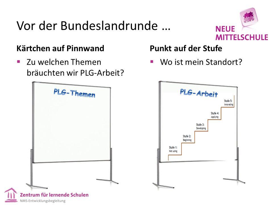 Vor der Bundeslandrunde … Kärtchen auf Pinnwand Zu welchen Themen bräuchten wir PLG-Arbeit? Punkt auf der Stufe Wo ist mein Standort?