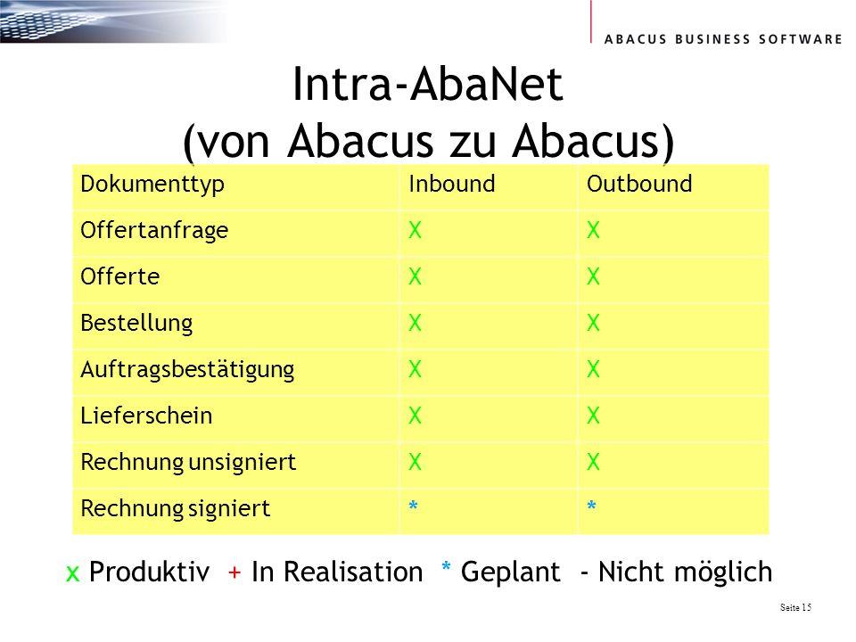 Seite 15 Intra-AbaNet (von Abacus zu Abacus) DokumenttypInboundOutbound OffertanfrageXX OfferteXX BestellungXX AuftragsbestätigungXX LieferscheinXX Re