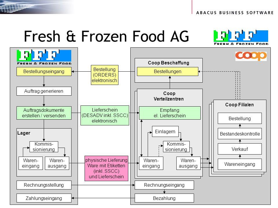 Seite 32 Fresh & Frozen Food AG Bestellungseingang Coop Verteilzentren Waren- eingang Waren- ausgang Kommis- sionierung Lager Waren- eingang Kommis- sionierung Coop Beschaffung Bestellungen physische Lieferung Ware mit Etiketten (inkl.
