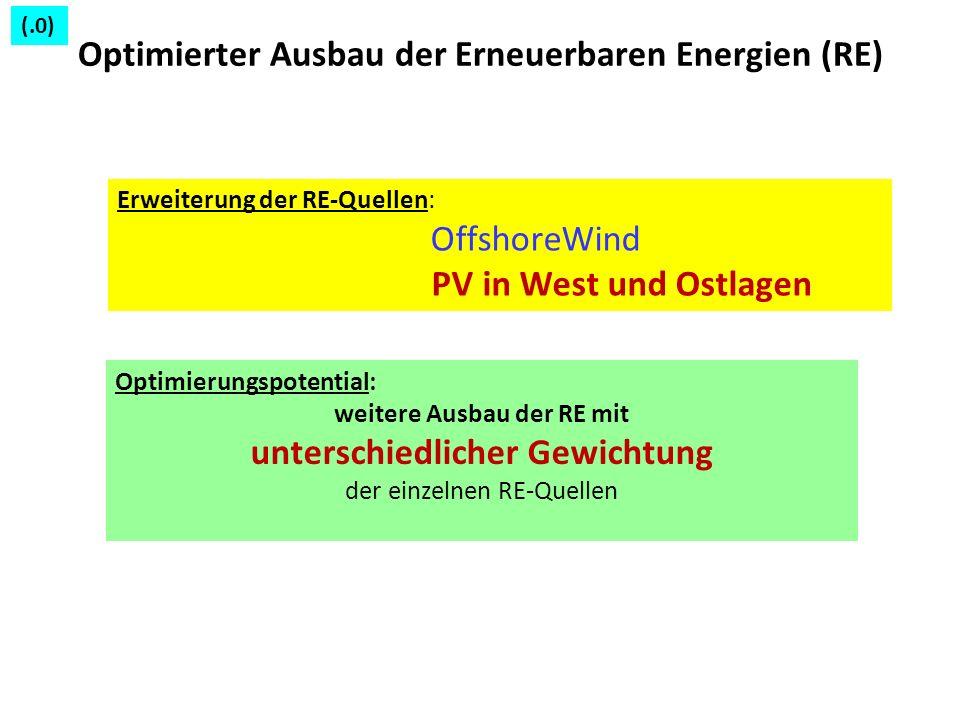 Optimierter Ausbau der Erneuerbaren Energien (RE) Erweiterung der RE-Quellen: OffshoreWind PV in West und Ostlagen Optimierungspotential: weitere Ausb