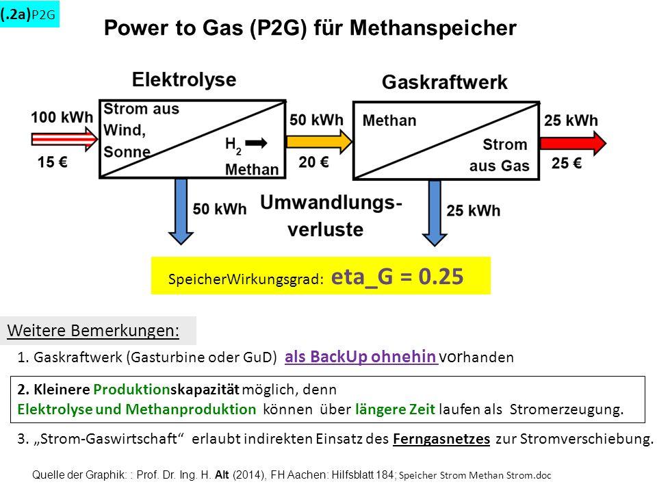 Power to Gas (P2G) für Methanspeicher Quelle der Graphik: : Prof. Dr. Ing. H. Alt (2014), FH Aachen: Hilfsblatt 184; Speicher Strom Methan Strom.doc S