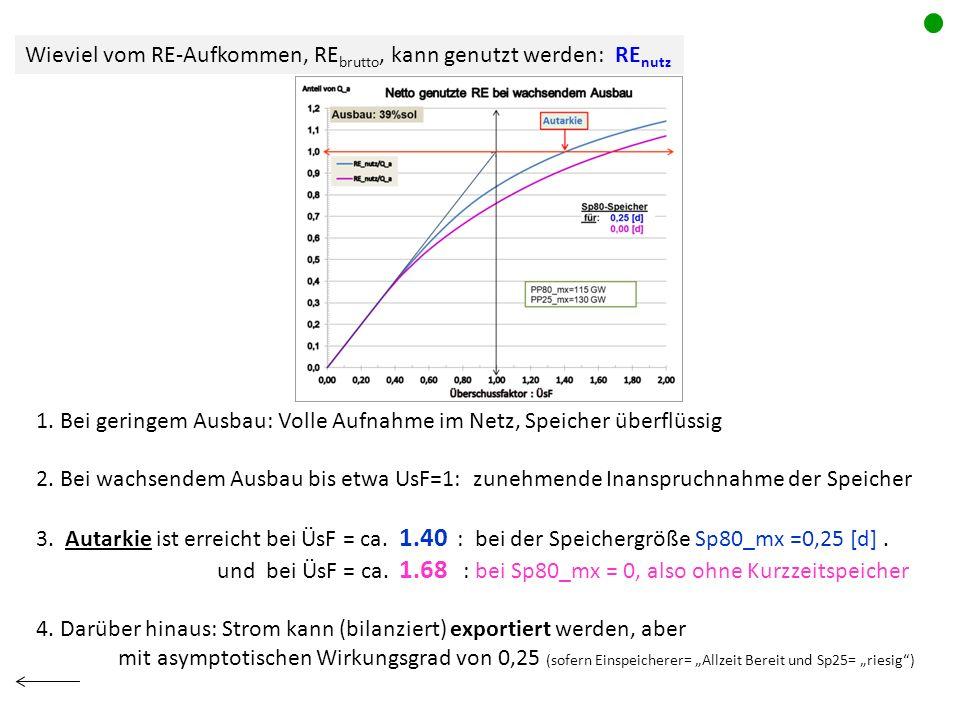 Wieviel vom RE-Aufkommen, RE brutto, kann genutzt werden: RE nutz 1. Bei geringem Ausbau: Volle Aufnahme im Netz, Speicher überflüssig 2. Bei wachsend