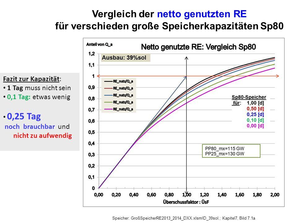 Vergleich der netto genutzten RE für verschieden große Speicherkapazitäten Sp80 Speicher: GroßSpeicherRE2013_2014_DXX.xlsm!D_39sol.; Kapitel7, Bild 7.