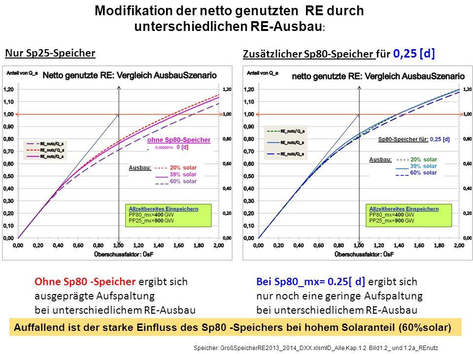 Modifikation der netto genutzten RE durch unterschiedlichen RE-Ausbau : Ohne Sp80 -Speicher ergibt sich ausgeprägte Aufspaltung bei unterschiedlichem