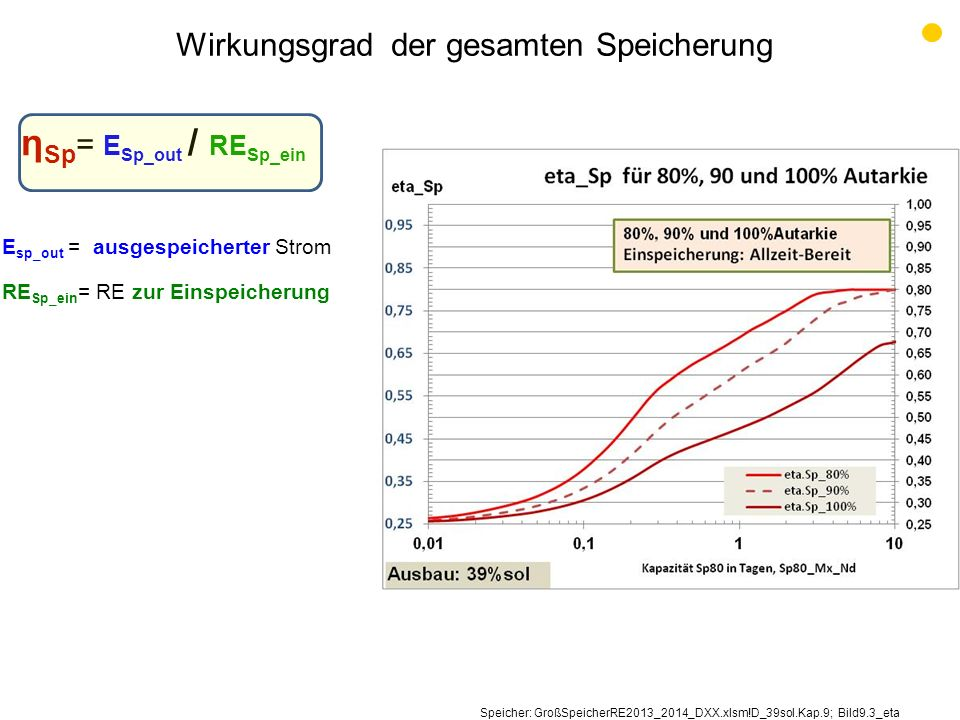 Wirkungsgrad der gesamten Speicherung η Sp = E Sp_out / RE Sp_ein E sp_out = ausgespeicherter Strom RE Sp_ein = RE zur Einspeicherung Speicher: GroßSp