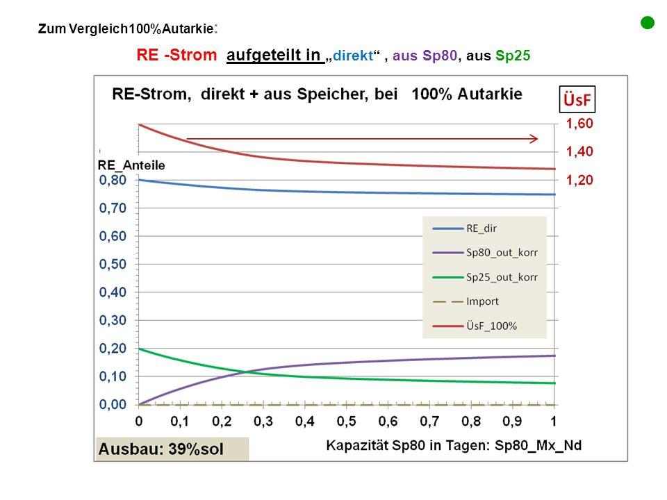 Zum Vergleich100%Autarkie : RE -Strom aufgeteilt indirekt, aus Sp80, aus Sp25