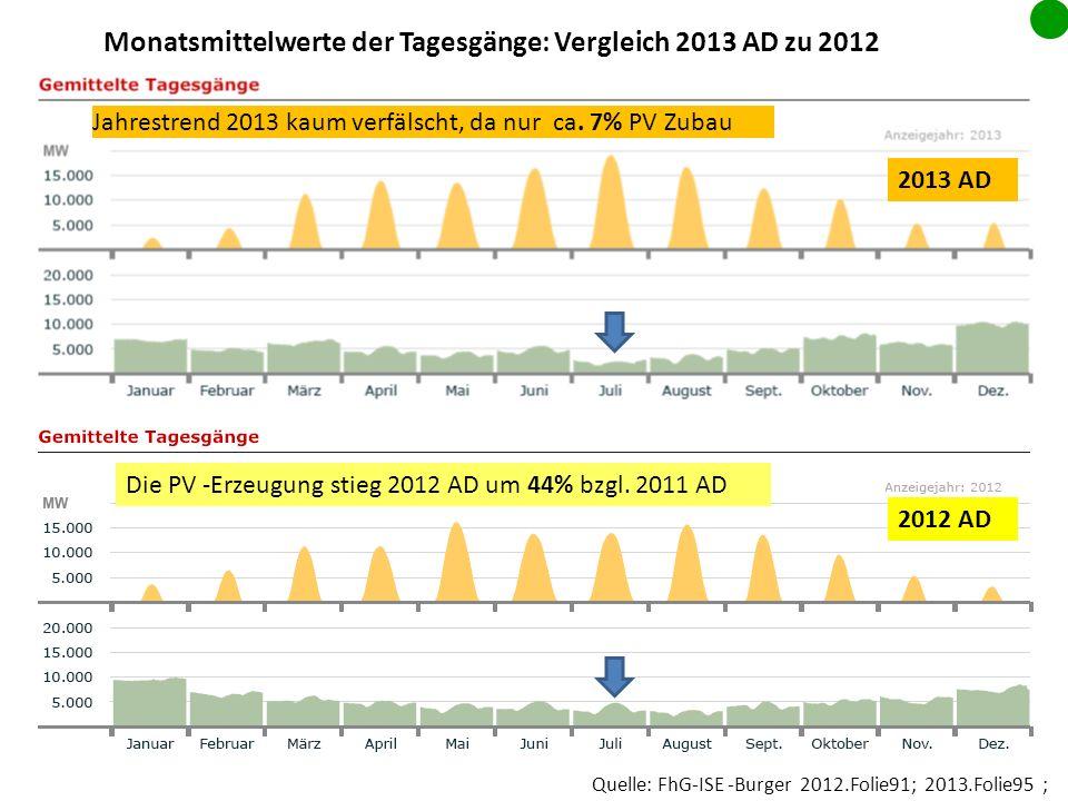 Quelle: FhG-ISE -Burger 2012.Folie91; 2013.Folie95 ; 2012 AD 2013 AD Monatsmittelwerte der Tagesgänge: Vergleich 2013 AD zu 2012 Jahrestrend 2013 kaum