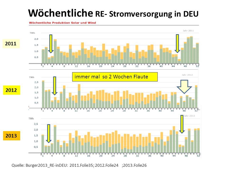 Quelle: Burger2013_RE-inDEU: 2011.Folie35; 2012.Folie24 ;2013.Folie26 Wöchentliche RE- Stromversorgung in DEU 2012 2011 2013 immer mal so 2 Wochen Fla