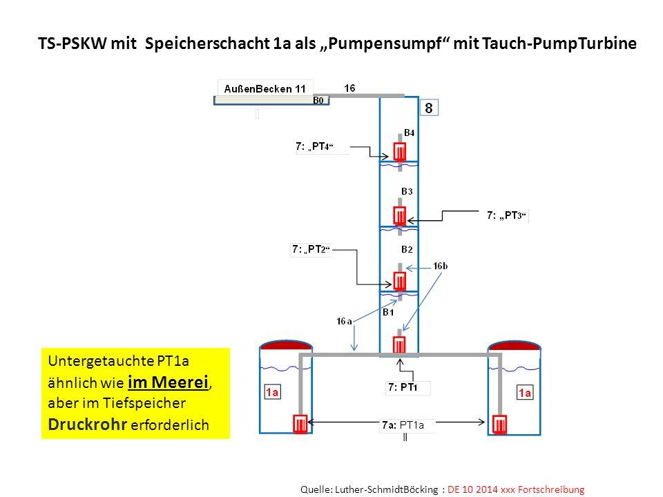 TS-PSKW mit Speicherschacht 1a als Pumpensumpf mit Tauch-PumpTurbine Quelle: Luther-SchmidtBöcking : DE 10 2014 xxx Fortschreibung Untergetauchte PT1a
