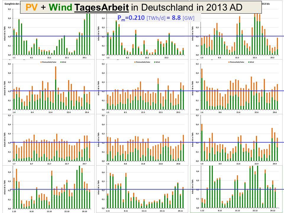 PV + Wind Stromleistung in Deutschland in 2013 AD Datenquelle: EEX –Strombörse ; Datenaufbereitung: Göran Borgolte, RWTH Aachen (2014) P m = 8.8 [GW]