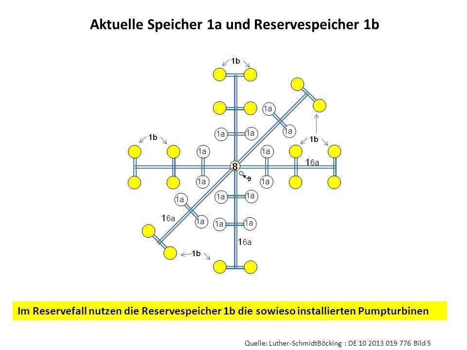 Aktuelle Speicher 1a und Reservespeicher 1b Im Reservefall nutzen die Reservespeicher 1b die sowieso installierten Pumpturbinen Quelle: Luther-Schmidt