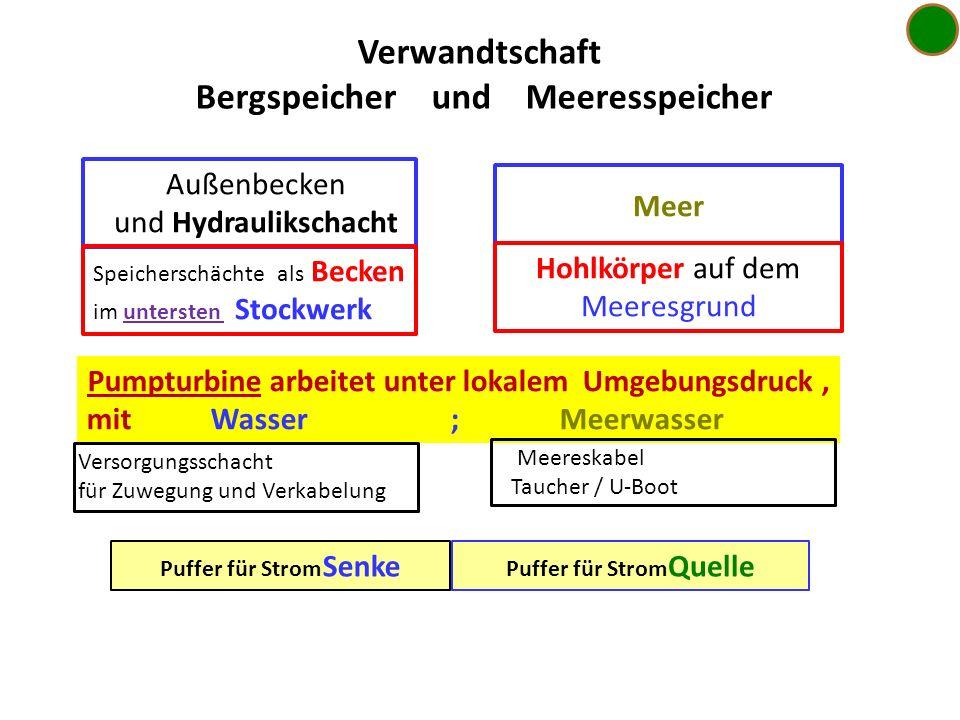 Verwandtschaft Bergspeicher und Meeresspeicher Außenbecken und Hydraulikschacht Speicherschächte als Becken im untersten Stockwerk Meer Hohlkörper auf