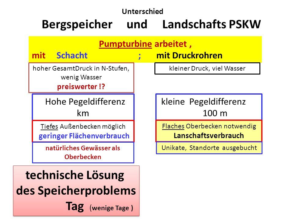 Unterschied Bergspeicher und Landschafts PSKW Hohe Pegeldifferenz km Tiefes Außenbecken möglich geringer Flächenverbrauch natürliches Gewässer als Obe
