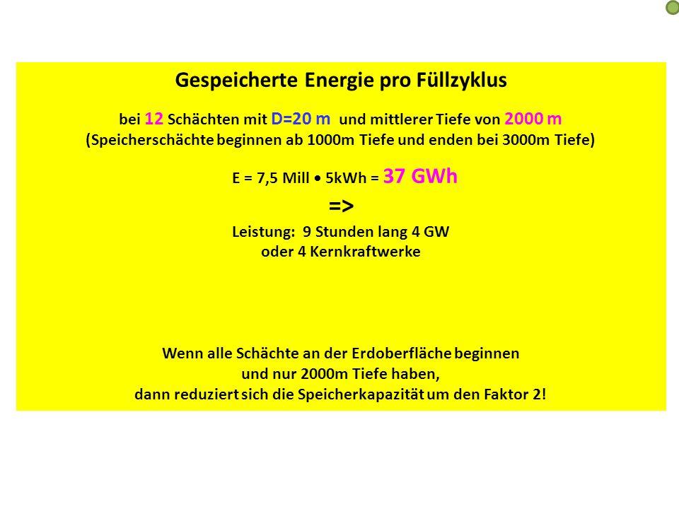 Gespeicherte Energie pro Füllzyklus bei 12 Schächten mit D=20 m und mittlerer Tiefe von 2000 m (Speicherschächte beginnen ab 1000m Tiefe und enden bei