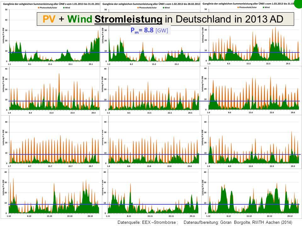 Optimierter Ausbau der Erneuerbaren Energien (RE) Erweiterung der RE-Quellen: OffshoreWind PV in West und Ostlagen Optimierungspotential: weitere Ausbau der RE mit unterschiedlicher Gewichtung der einzelnen RE-Quellen (.0)