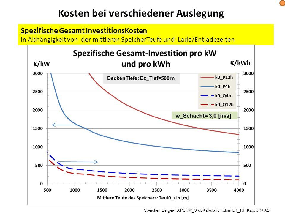 Kosten bei verschiedener Auslegung Spezifische Gesamt InvestitionsKosten in Abhängigkeit von der mittleren SpeicherTeufe und Lade/Entladezeiten Speich