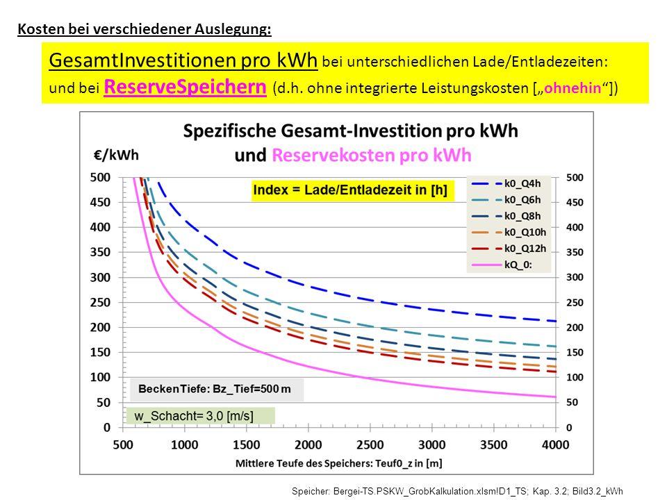 Kosten bei verschiedener Auslegung: GesamtInvestitionen pro kWh bei unterschiedlichen Lade/Entladezeiten: und bei ReserveSpeichern (d.h. ohne integrie