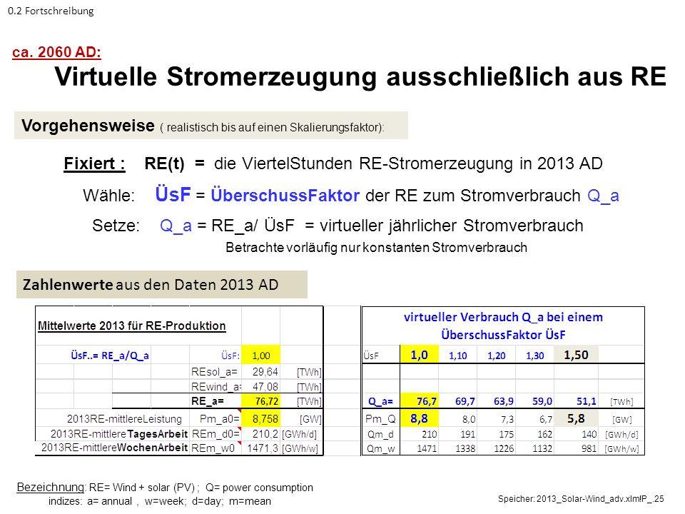 Virtuelle Überschuss PV + Wind Stromleistung EEX –Strombörse ; Datenaufbereitung: Göran Borgolte, RWTH Aachen (2014) ___ { ÜsF =1.0} --- { ÜsF =1.5}