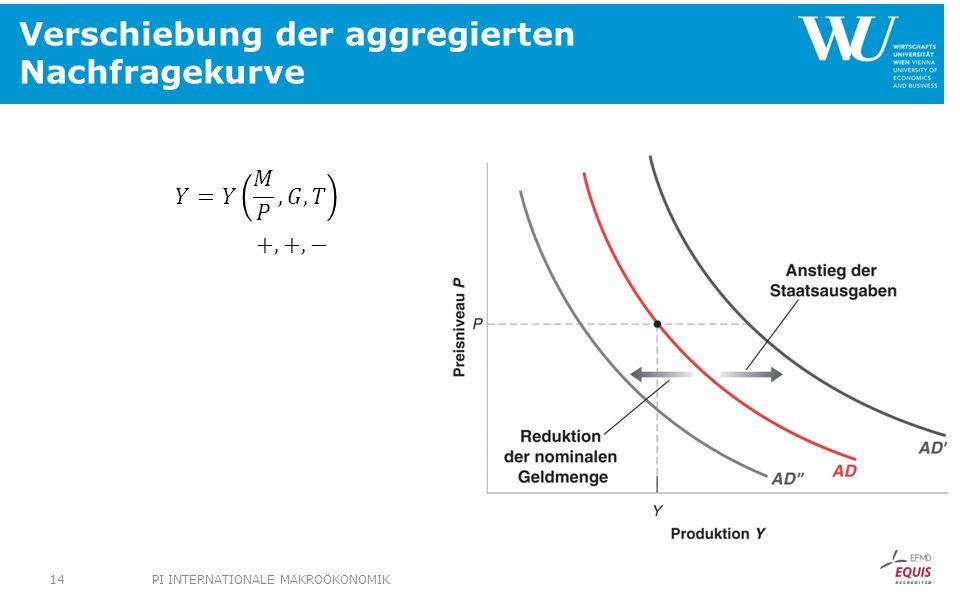 Verschiebung der aggregierten Nachfragekurve PI INTERNATIONALE MAKROÖKONOMIK14