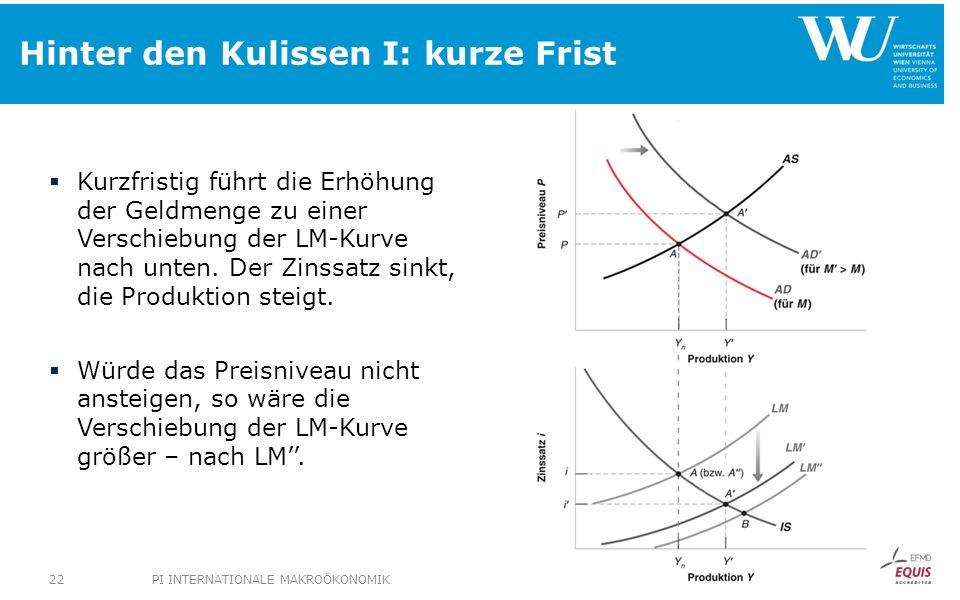 Hinter den Kulissen I: kurze Frist Kurzfristig führt die Erhöhung der Geldmenge zu einer Verschiebung der LM-Kurve nach unten. Der Zinssatz sinkt, die
