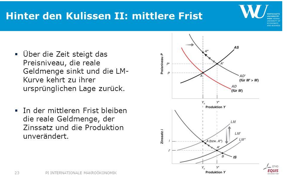 Hinter den Kulissen II: mittlere Frist Über die Zeit steigt das Preisniveau, die reale Geldmenge sinkt und die LM- Kurve kehrt zu ihrer ursprünglichen