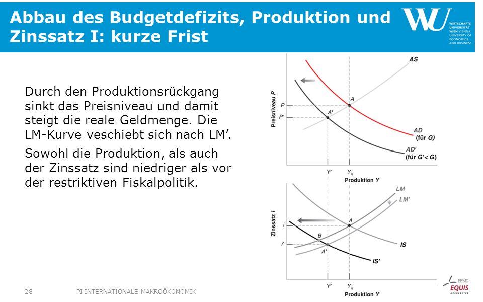 Abbau des Budgetdefizits, Produktion und Zinssatz I: kurze Frist Durch den Produktionsrückgang sinkt das Preisniveau und damit steigt die reale Geldme