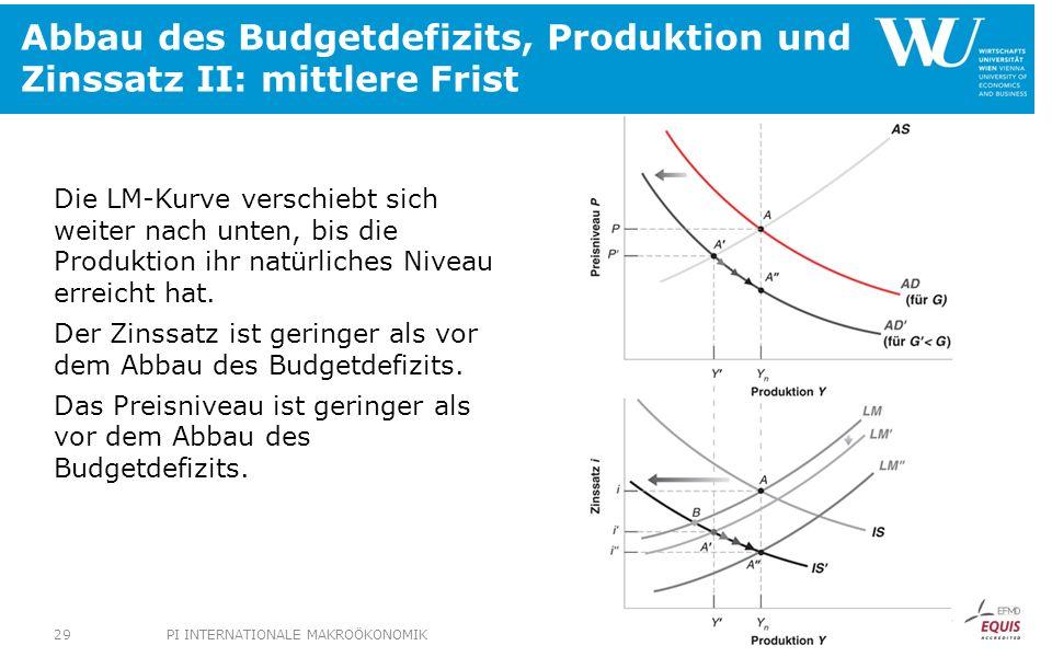 Abbau des Budgetdefizits, Produktion und Zinssatz II: mittlere Frist Die LM-Kurve verschiebt sich weiter nach unten, bis die Produktion ihr natürliche