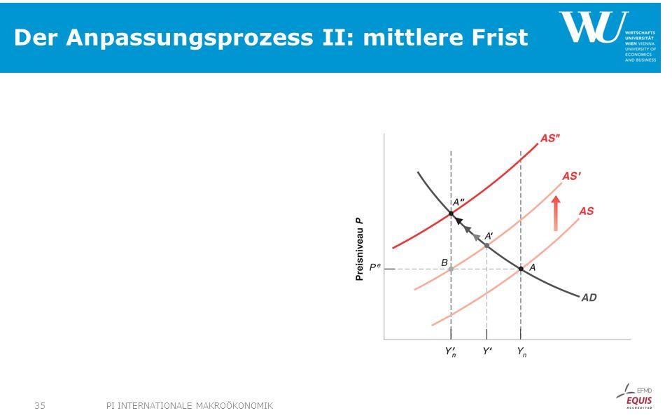 Der Anpassungsprozess II: mittlere Frist PI INTERNATIONALE MAKROÖKONOMIK35