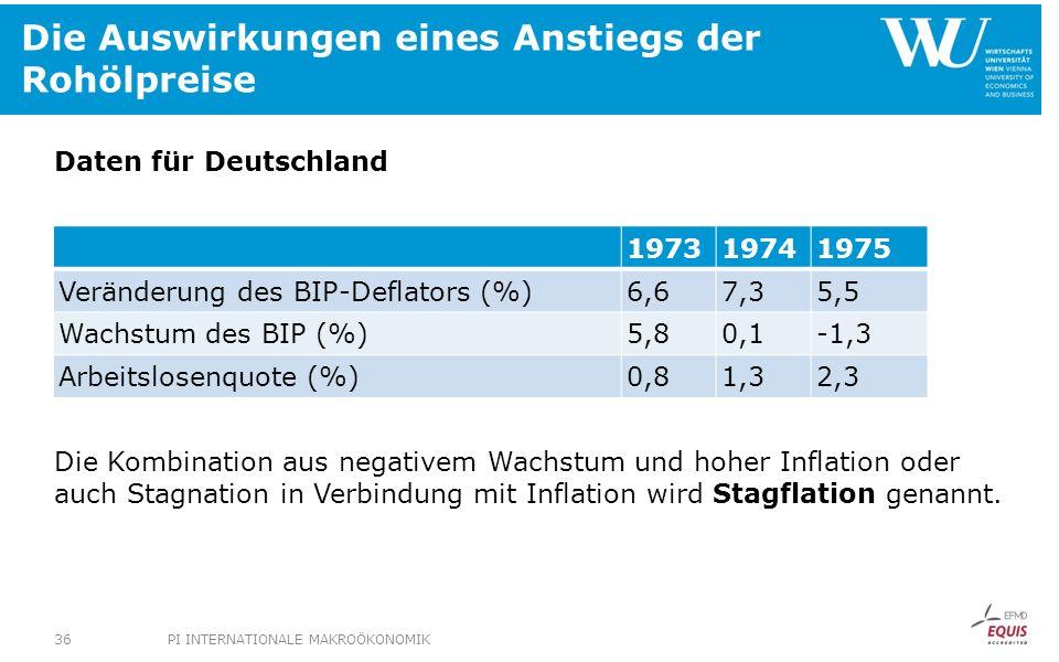 Die Auswirkungen eines Anstiegs der Rohölpreise 197319741975 Veränderung des BIP-Deflators (%)6,67,35,5 Wachstum des BIP (%)5,80,1-1,3 Arbeitslosenquo