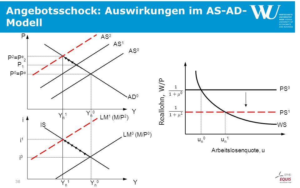 Angebotsschock: Auswirkungen im AS-AD- Modell PS 1 un0un0 un1un1 WS PS 0 Arbeitslosenquote, u Reallohn, W/P P1P1 i1i1 P 2 =P e 2 P 0 =P e Yn1Yn1 Yn1Yn