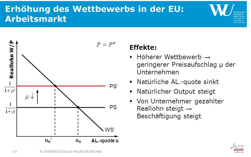 Erhöhung des Wettbewerbs in der EU: Arbeitsmarkt Effekte: Höherer Wettbewerb geringerer Preisaufschlag µ der Unternehmen Natürliche AL.-quote sinkt Na