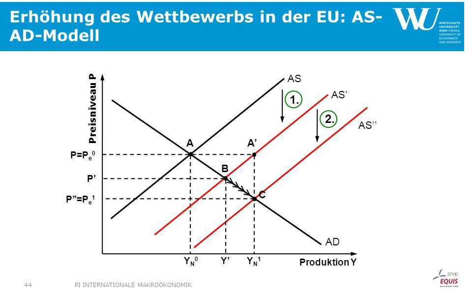 Erhöhung des Wettbewerbs in der EU: AS- AD-Modell Preisniveau P Produktion Y AD YN0YN0 P=P e 0 AS YN1YN1 AA B C P Y P=P e 1 AS 1. 2. PI INTERNATIONALE