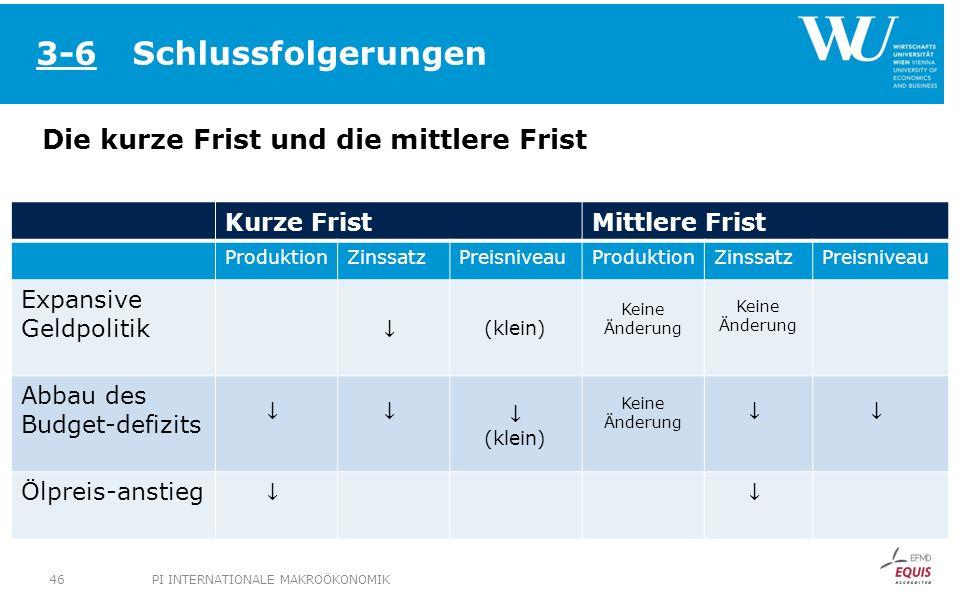 Schlussfolgerungen Die kurze Frist und die mittlere Frist 3-6 Kurze FristMittlere Frist ProduktionZinssatzPreisniveauProduktionZinssatzPreisniveau Exp