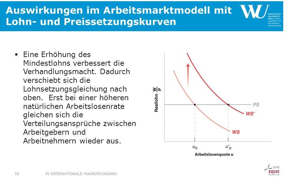 Auswirkungen im Arbeitsmarktmodell mit Lohn- und Preissetzungskurven Eine Erhöhung des Mindestlohns verbessert die Verhandlungsmacht. Dadurch verschie