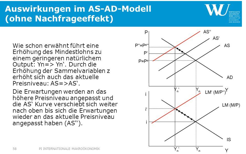 Auswirkungen im AS-AD-Modell (ohne Nachfrageeffekt) Wie schon erwähnt führt eine Erhöhung des Mindestlohns zu einem geringeren natürlichem Output: Yn=