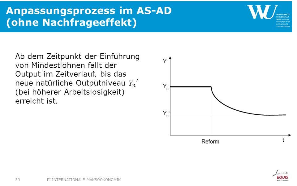 Anpassungsprozess im AS-AD (ohne Nachfrageeffekt) PI INTERNATIONALE MAKROÖKONOMIK59