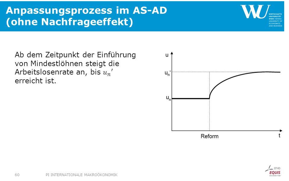 Anpassungsprozess im AS-AD (ohne Nachfrageeffekt) PI INTERNATIONALE MAKROÖKONOMIK60