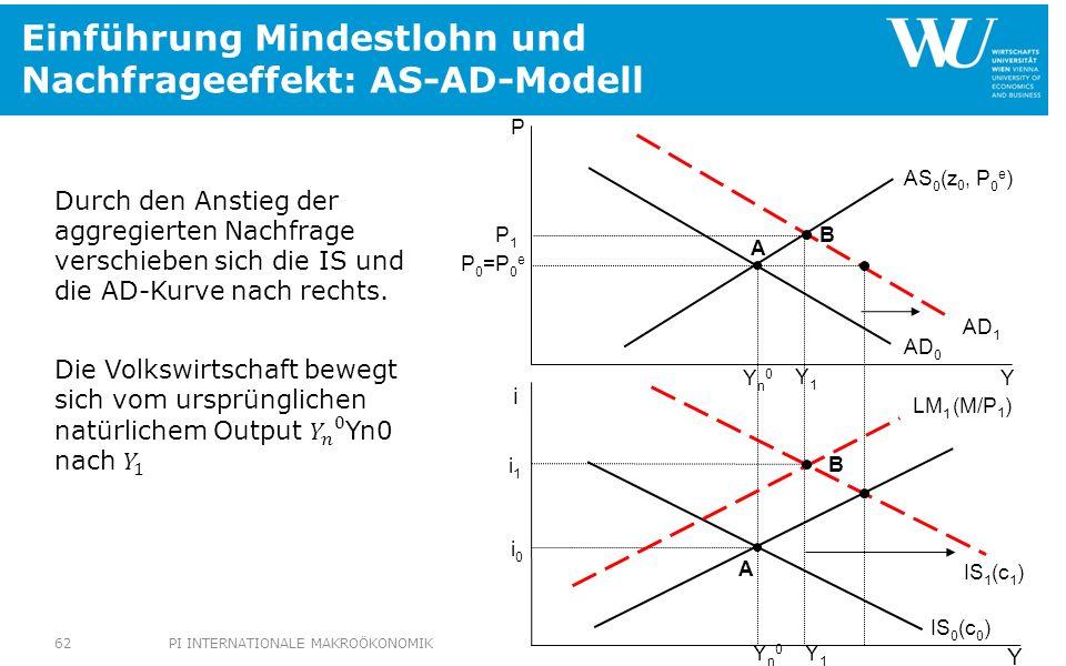 Einführung Mindestlohn und Nachfrageeffekt: AS-AD-Modell IS 1 (c 1 ) P1P1 i1i1 Y1Y1 P 0 =P 0 e Yn0Yn0 Yn0Yn0 AS 0 (z 0, P 0 e ) AD 0 IS 0 (c 0 ) Y P Y