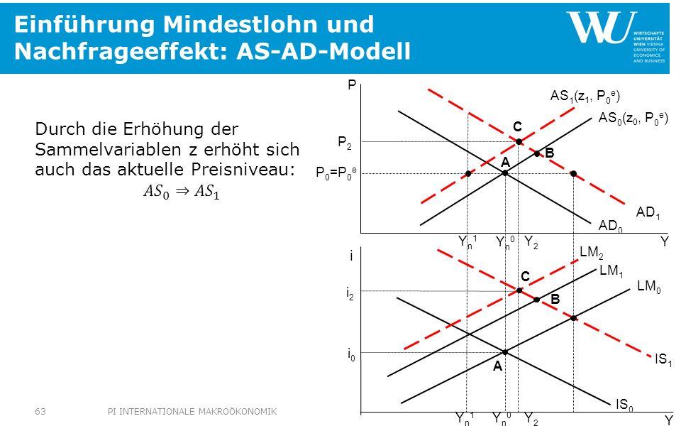 Einführung Mindestlohn und Nachfrageeffekt: AS-AD-Modell IS 1 LM 2 Yn1Yn1 Yn1Yn1 P2P2 i2i2 Y2Y2 P 0 =P 0 e Yn0Yn0 Yn0Yn0 AS 0 (z 0, P 0 e ) AD 0 IS 0