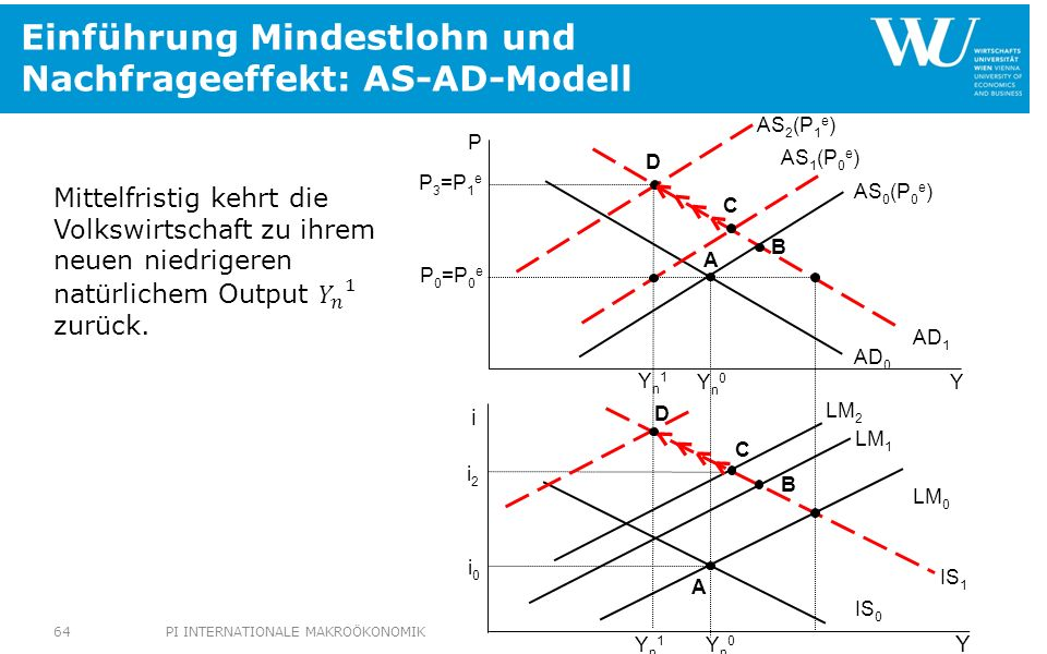 Einführung Mindestlohn und Nachfrageeffekt: AS-AD-Modell LM 0 P 3 =P 1 e IS 1 LM 2 Yn1Yn1 Yn1Yn1 i2i2 P 0 =P 0 e Yn0Yn0 Yn0Yn0 AS 0 (P 0 e ) AD 0 IS 0