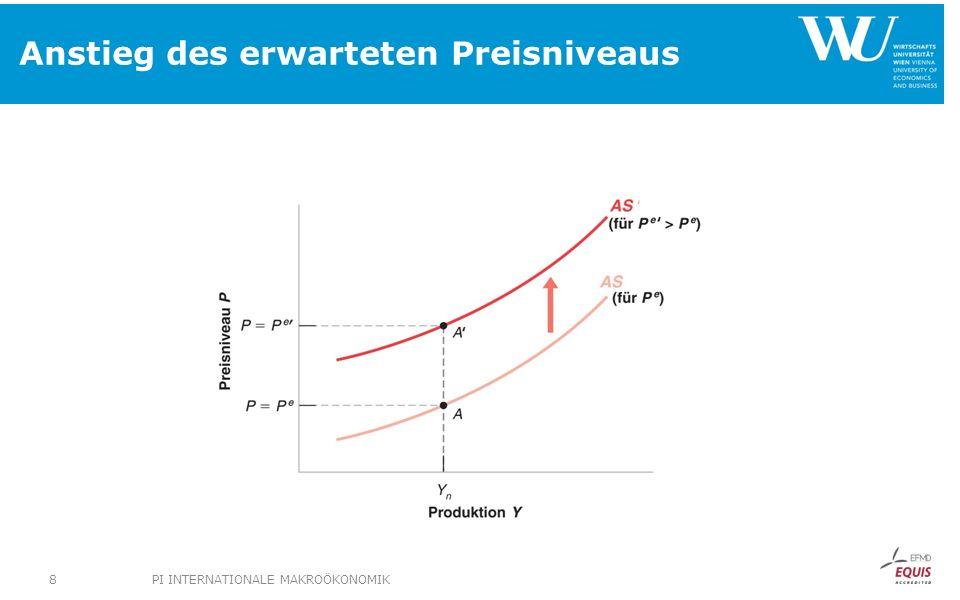 Angebotsschock: Nachfragepolitische Antwort Y Y LM 1 (M/P 2 ) = LM 3 (M/P 4 ) i1i1 P 2 =P e 2 Yn1Yn1 Yn1Yn1 AD 0 IS Y P Y i AS 2 AD 1 AS 3 P3P3 P 4 =P e 4 LM 2 (M/P 3 ) PI INTERNATIONALE MAKROÖKONOMIK39