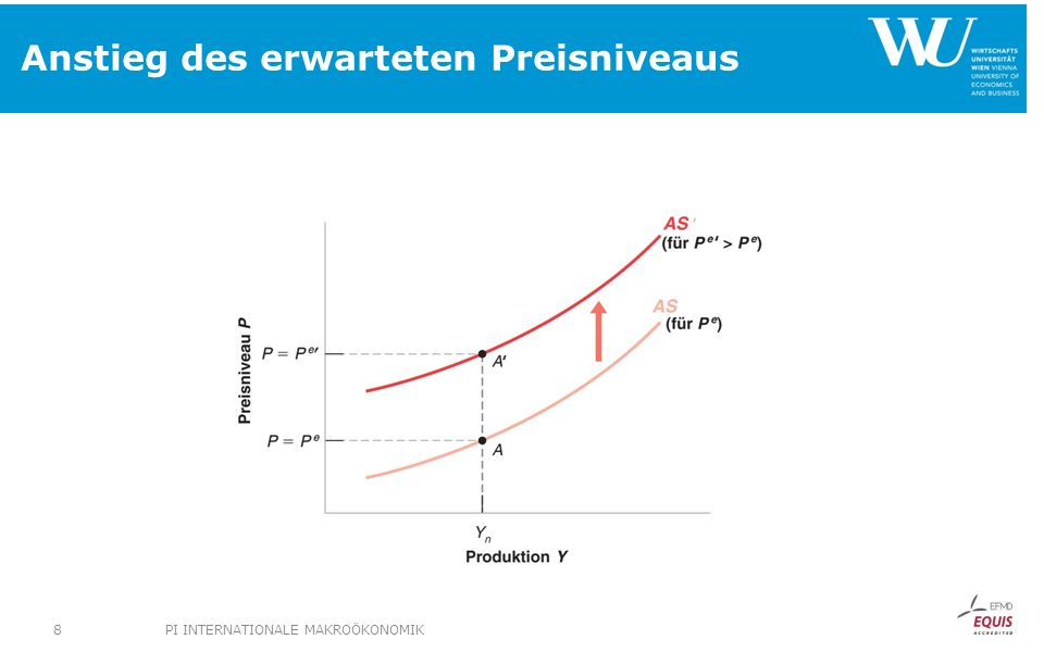 Eigenschaften der AS-Kurve PI INTERNATIONALE MAKROÖKONOMIK9