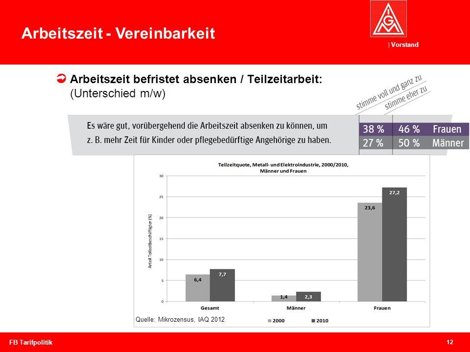 Vorstand 12 FB Tarifpolitik Arbeitszeit - Vereinbarkeit Arbeitszeit befristet absenken / Teilzeitarbeit: (Unterschied m/w) Quelle: Mikrozensus, IAQ 20