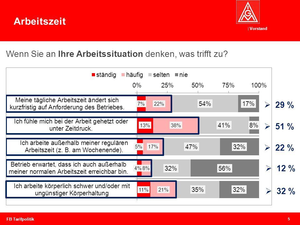 Vorstand 5 FB Tarifpolitik Arbeitszeit Wenn Sie an Ihre Arbeitssituation denken, was trifft zu? 29 % 51 % 22 % 32 % 12 %