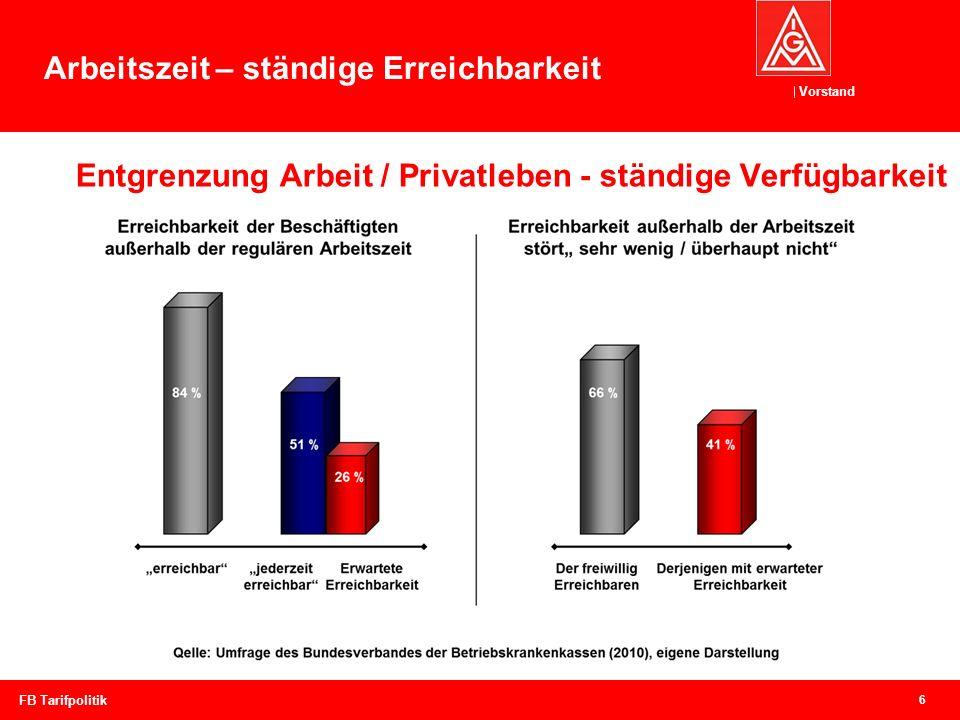 Vorstand Entgrenzung Arbeit / Privatleben - ständige Verfügbarkeit 6 FB Tarifpolitik Arbeitszeit – ständige Erreichbarkeit
