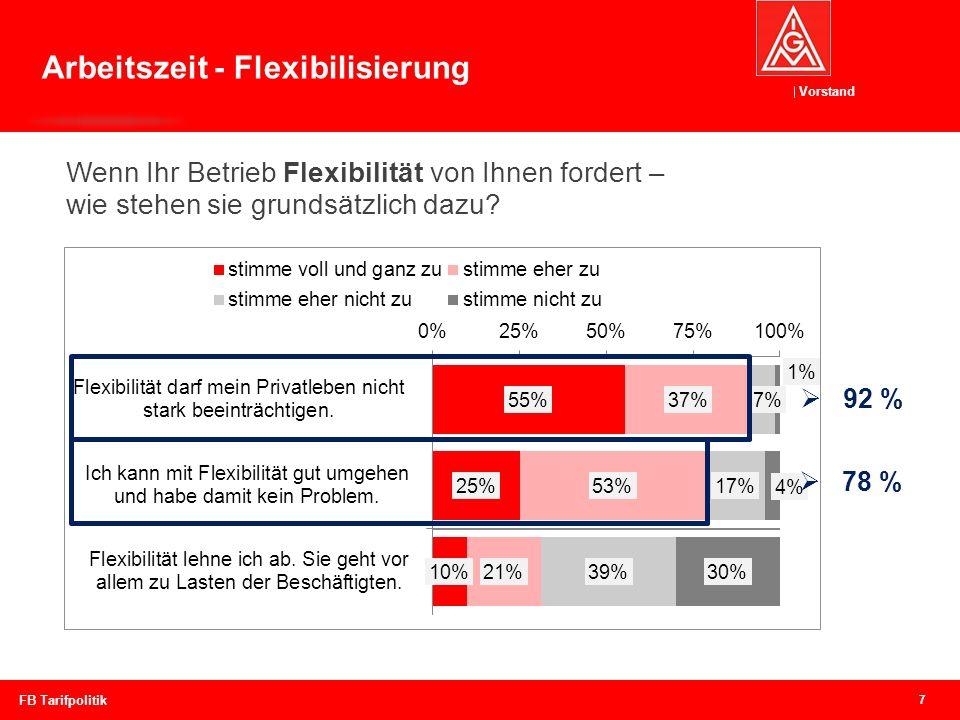 Vorstand 7 FB Tarifpolitik Wenn Ihr Betrieb Flexibilität von Ihnen fordert – wie stehen sie grundsätzlich dazu? 92 % Arbeitszeit - Flexibilisierung 78
